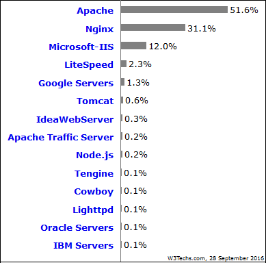 usage-statistics-and-market-share-of-web-servers-for-websites