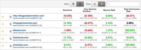 مقایسه اطلاعات اولیه وب سایت ها در گوگل